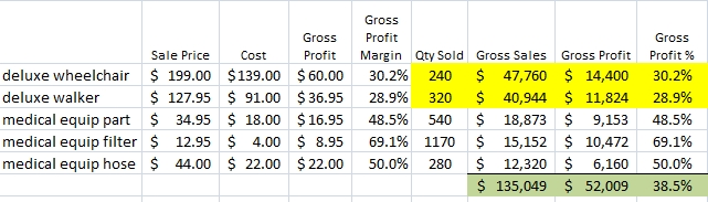 Sales Projection with Doubling Sales of Top Grossing Items