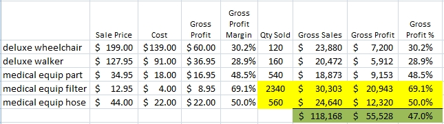 Sales Projection with Doubling Sales of Top Margin Items