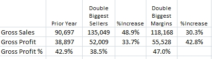 Comparing Both Scenarios to Prior Year Sales