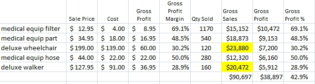 Sorted by Gross Margin